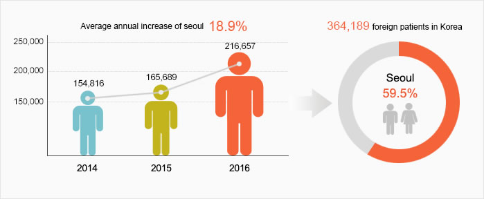 Average annual Increase of seoul(18.9%) : 2014(154,816), 2015(165,689), 2016(216,657) → foreign patients in Korea seoul(59.5%)